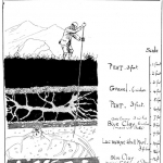 JG Millais\' depiction of the method used to search for Giant Irish Elk in Irish bogs